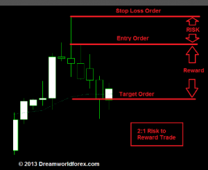 Large reward small risk forex strategy