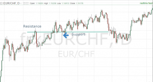 support and resistance price action trading strategies forex