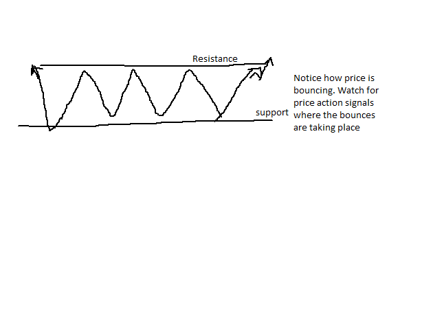 Simple Profitable Forex Trading Strategy ranging market