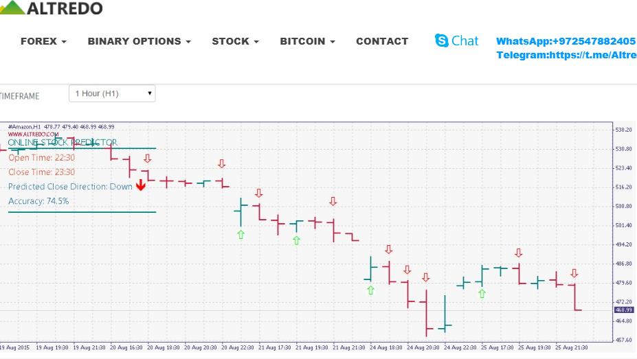 altredo online stock predictor