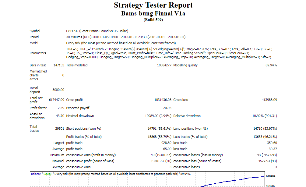 bamsbung strategy tester report