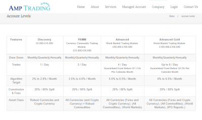 AMP Trading LTD account types