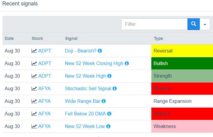 List of Recent IPOs  NYSE  NASDAQ  AMEX  SwingTradeBot