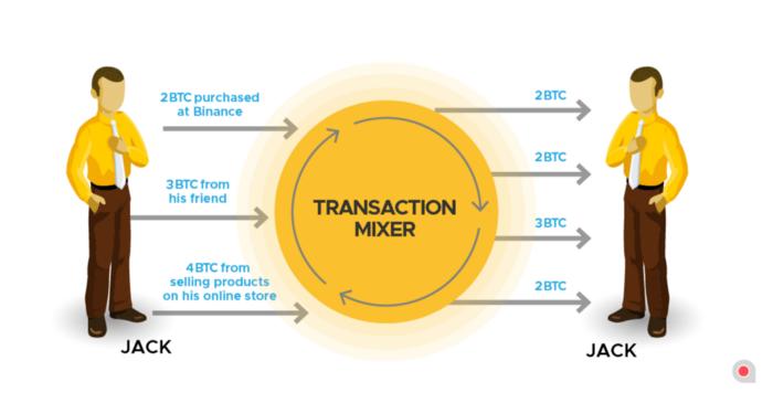 cryptocurrency tumbler mixer